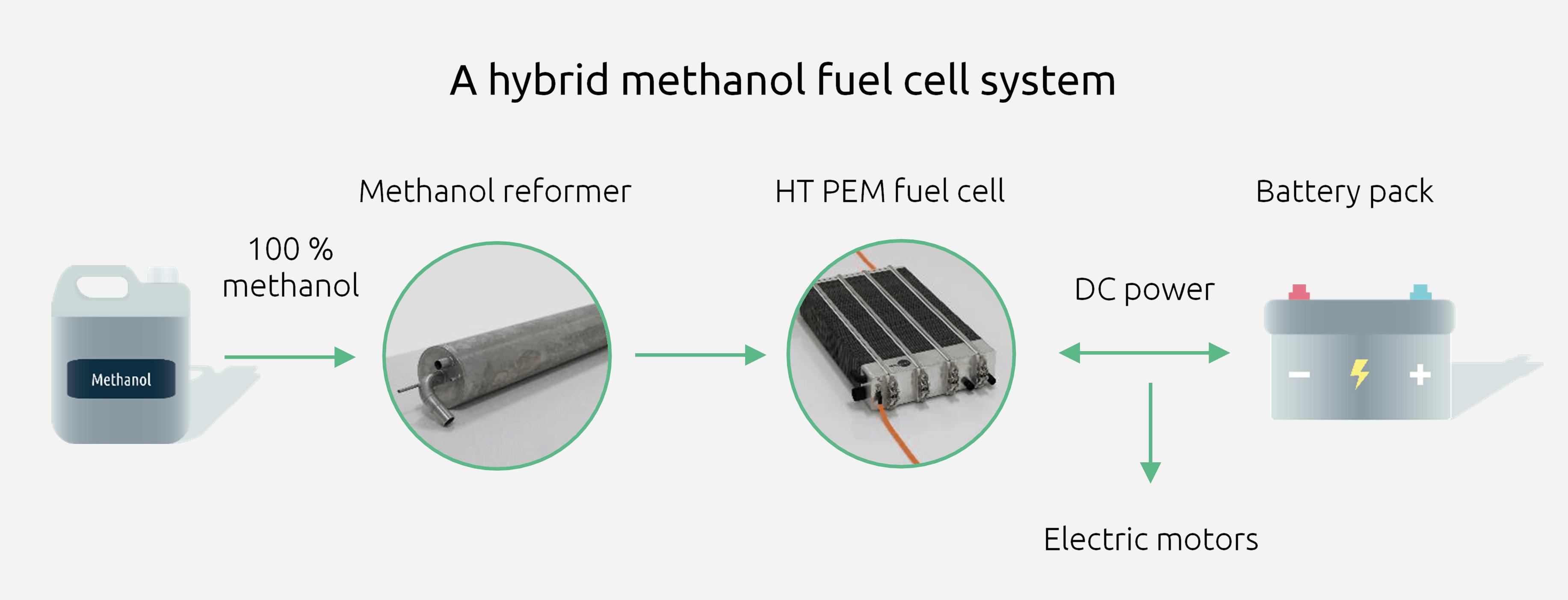 A hybrid methanol fuel cell system illustration