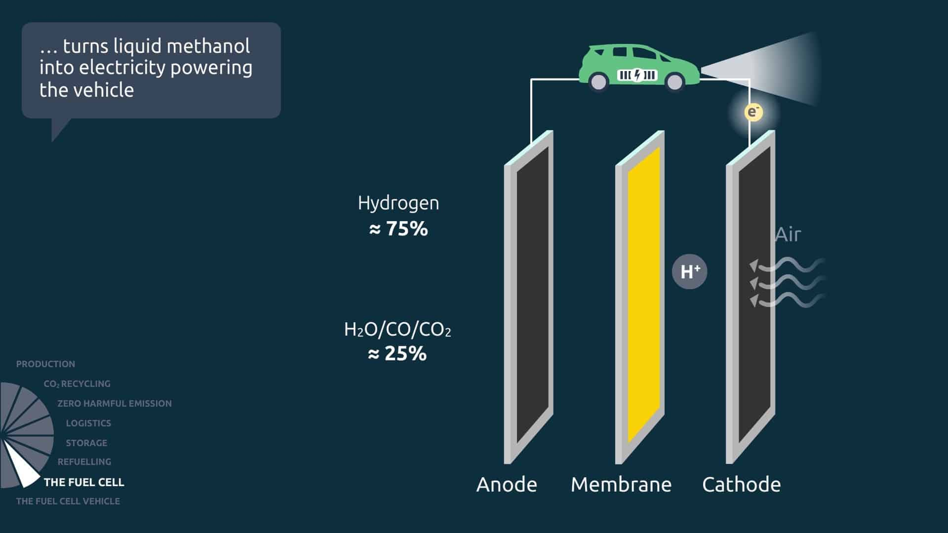 Blue World Technologies fuel cell function